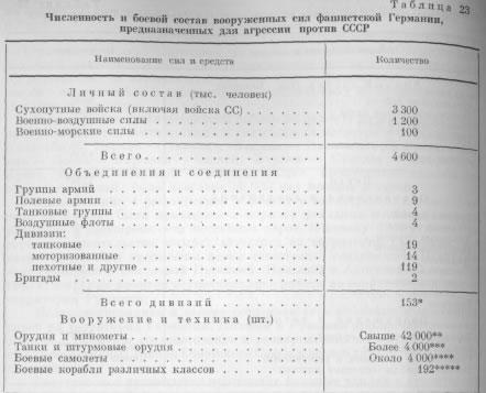 Таблица 23 численность и боевой состав
