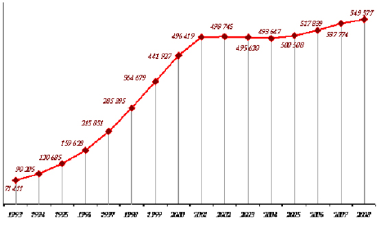 график роста наркомании в россии